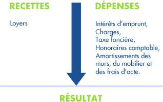 La Déduction Des Amortissements : En Location Meublée ...